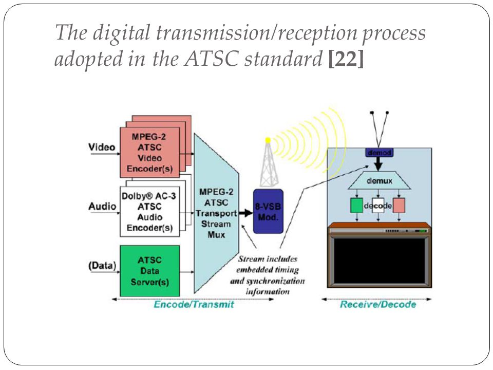 The digital transmission/reception process adopted in the ATSC standard [22]